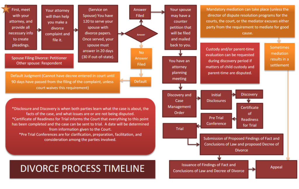 DIVORCE TIMELINE utah.law | utah family and divorce attorney